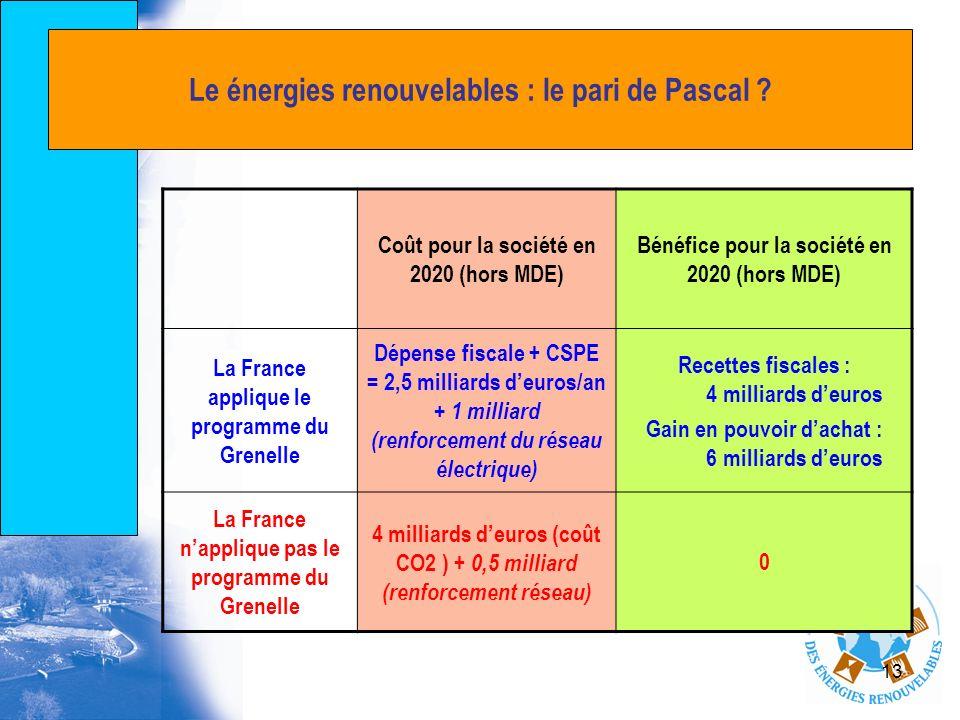 13 Le énergies renouvelables : le pari de Pascal ? Coût pour la société en 2020 (hors MDE) Bénéfice pour la société en 2020 (hors MDE) La France appli