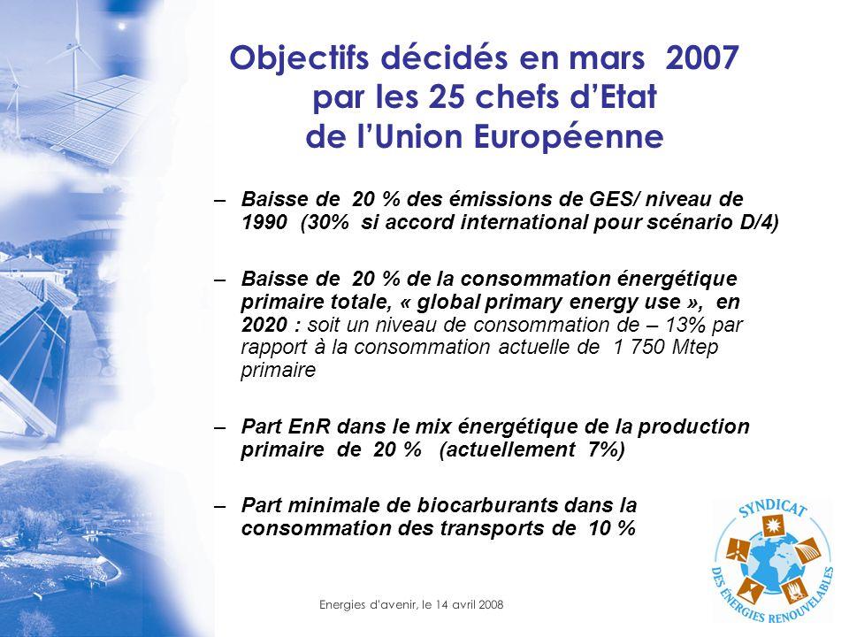 Energies d'avenir, le 14 avril 2008 Objectifs décidés en mars 2007 par les 25 chefs dEtat de lUnion Européenne –Baisse de 20 % des émissions de GES/ n