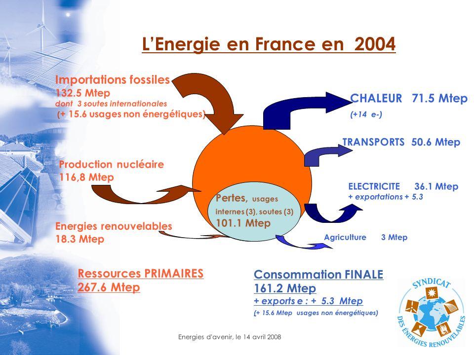 Energies d'avenir, le 14 avril 2008 LEnergie en France en 2004 Importations fossiles 132.5 Mtep dont 3 soutes internationales ( + 15.6 usages non éner
