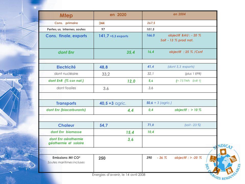 Energies d'avenir, le 14 avril 2008 Mtep en 2020 en 2004 Cons. primaire 244 267,5 Pertes, us. internes, soutes 97 101,5 Cons. finale, exports 141,7 +5