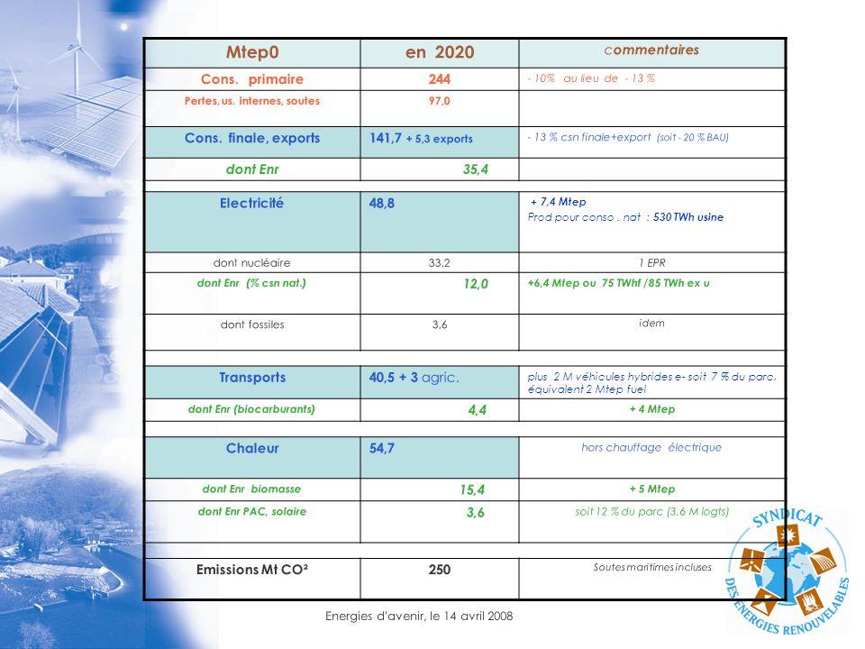 Energies d'avenir, le 14 avril 2008 Mtep0en 2020 c ommentaires Cons. primaire244 - 10% au lieu de - 13 % Pertes, us. internes, soutes97,0 Cons. finale