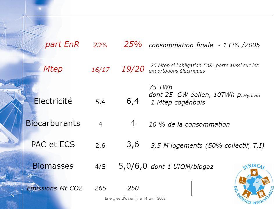 Energies d'avenir, le 14 avril 2008 part EnR 23% 25% consommation finale - 13 % /2005 Mtep 16/17 19/20 20 Mtep si lobligation EnR porte aussi sur les