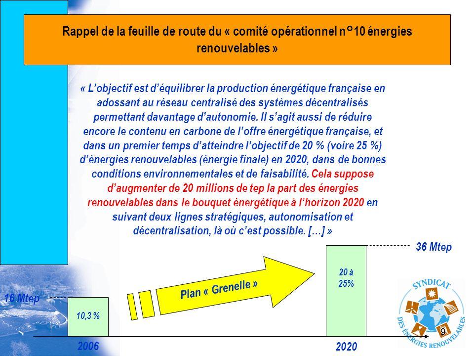 9 Rappel de la feuille de route du « comité opérationnel n°10 énergies renouvelables » « Lobjectif est déquilibrer la production énergétique française