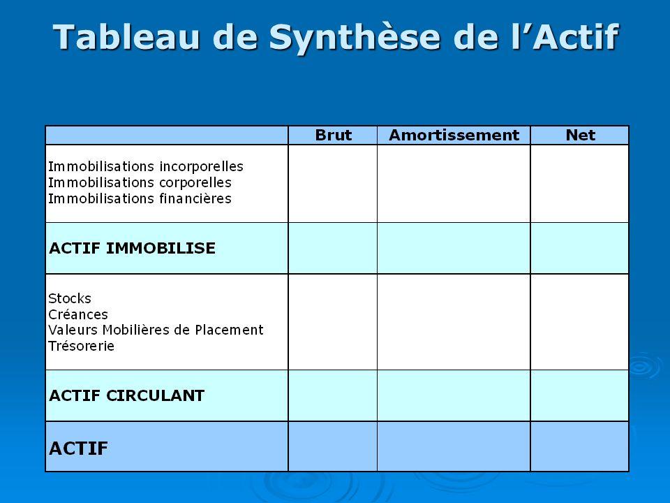 Tableau de Synthèse de lActif