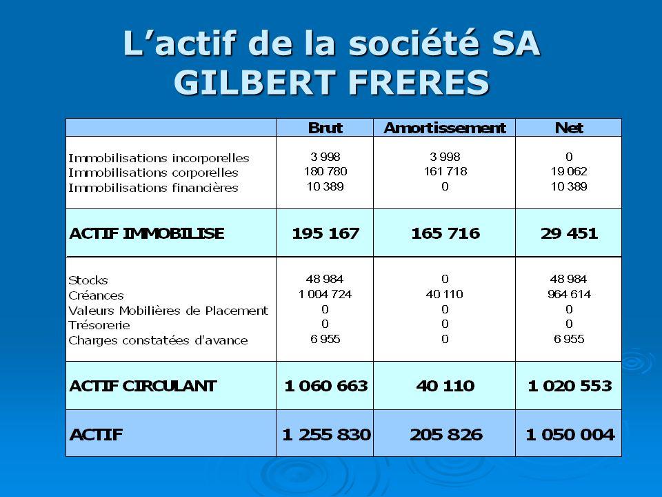 Lactif de la société SA GILBERT FRERES