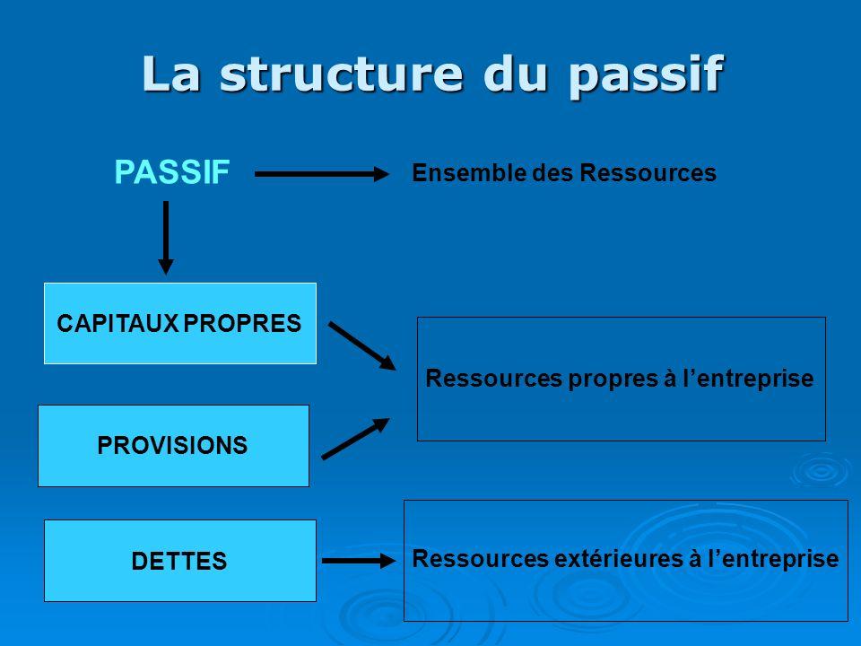 La structure du passif CAPITAUX PROPRES PROVISIONS DETTES PASSIF Ensemble des Ressources Ressources propres à lentreprise Ressources extérieures à len