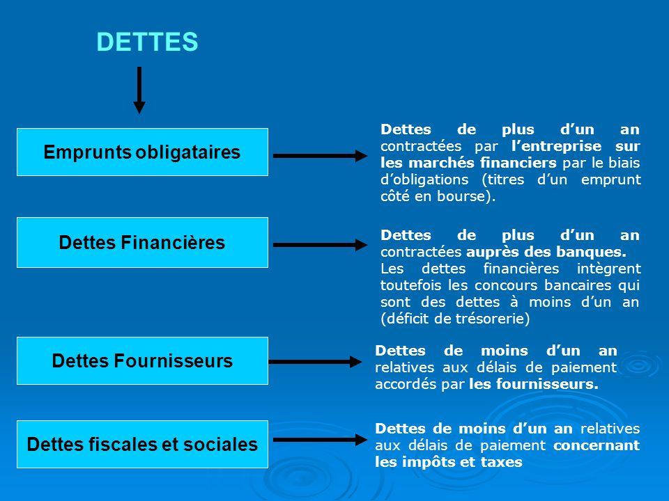 Emprunts obligataires DETTES Dettes de plus dun an contractées auprès des banques. Les dettes financières intègrent toutefois les concours bancaires q
