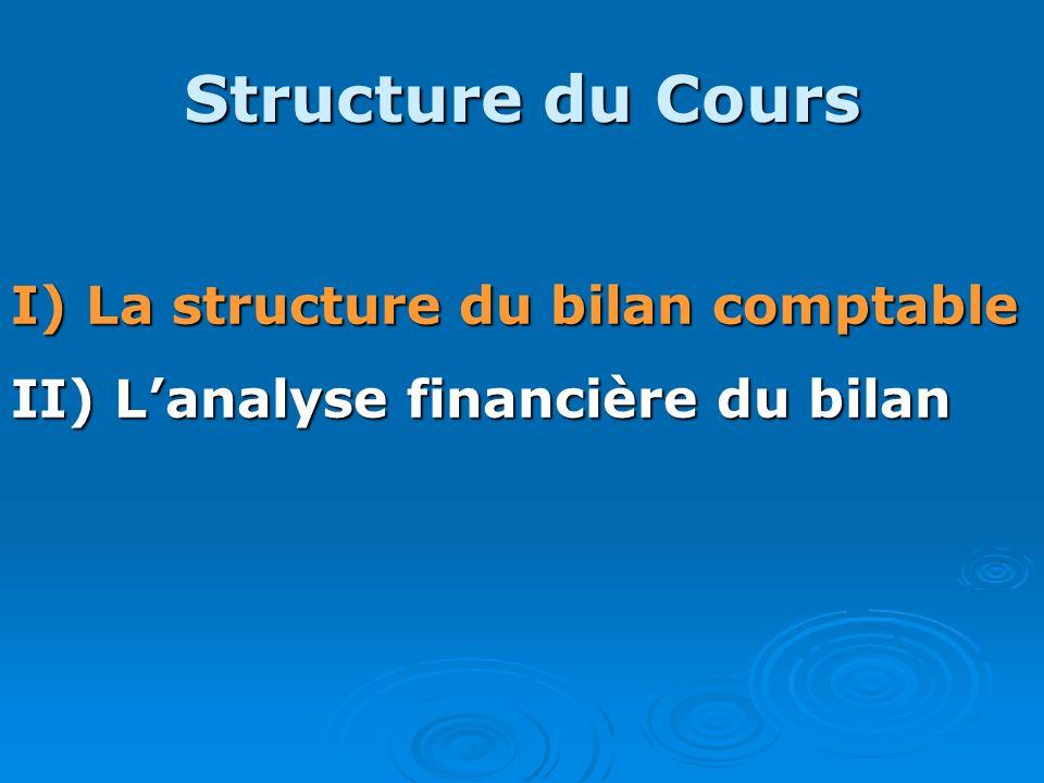 Structure du Cours I) La structure du bilan comptable II) Lanalyse financière du bilan