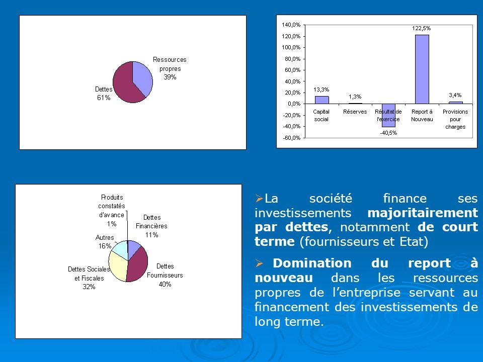 La société finance ses investissements majoritairement par dettes, notamment de court terme (fournisseurs et Etat) Domination du report à nouveau dans