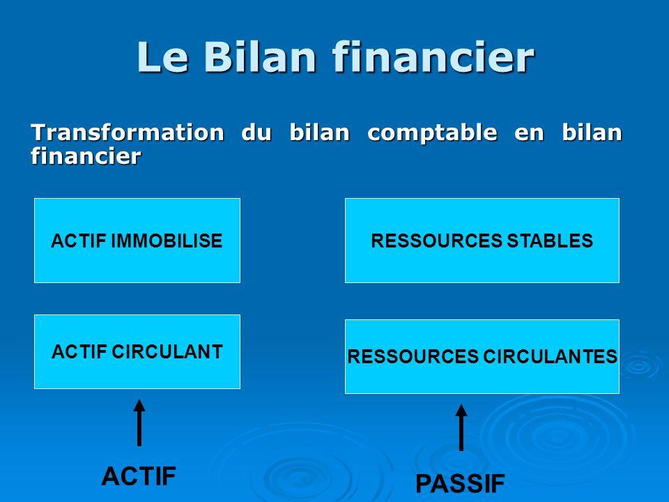 Le Bilan financier Transformation du bilan comptable en bilan financier ACTIF IMMOBILISE ACTIF CIRCULANT ACTIF RESSOURCES STABLES RESSOURCES CIRCULANT