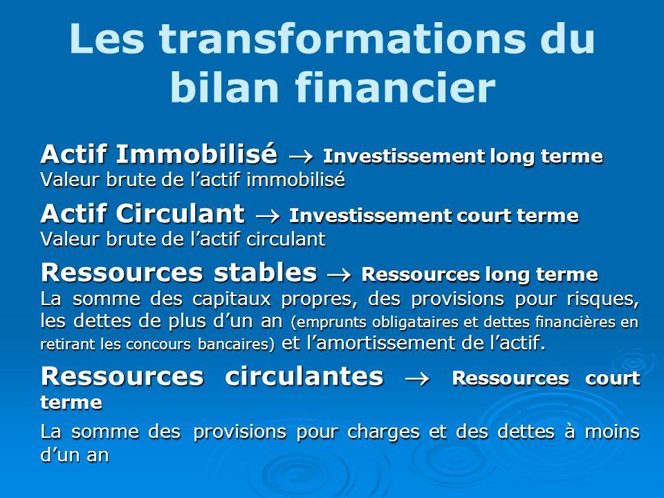 Les transformations du bilan financier Actif Immobilisé Investissement long terme Valeur brute de lactif immobilisé Actif Circulant Investissement cou