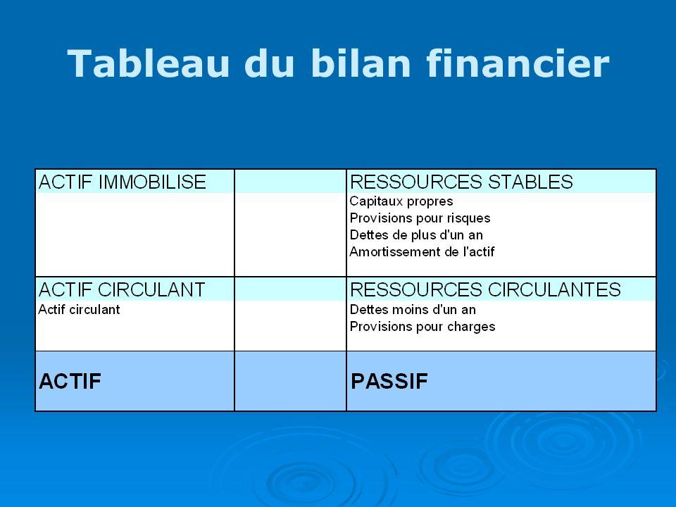 Tableau du bilan financier