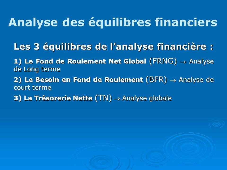 Analyse des équilibres financiers Les 3 équilibres de lanalyse financière : 1) Le Fond de Roulement Net Global (FRNG) Analyse de Long terme 2) Le Beso