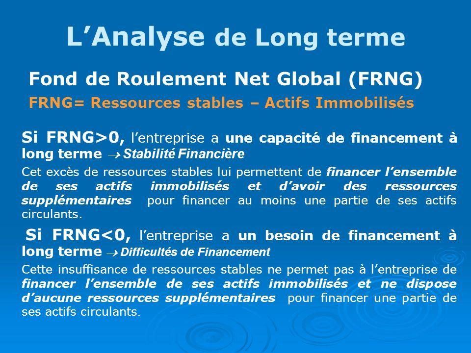 LAnalyse de Long terme Fond de Roulement Net Global (FRNG) FRNG= Ressources stables – Actifs Immobilisés Si FRNG>0, lentreprise a une capacité de fina