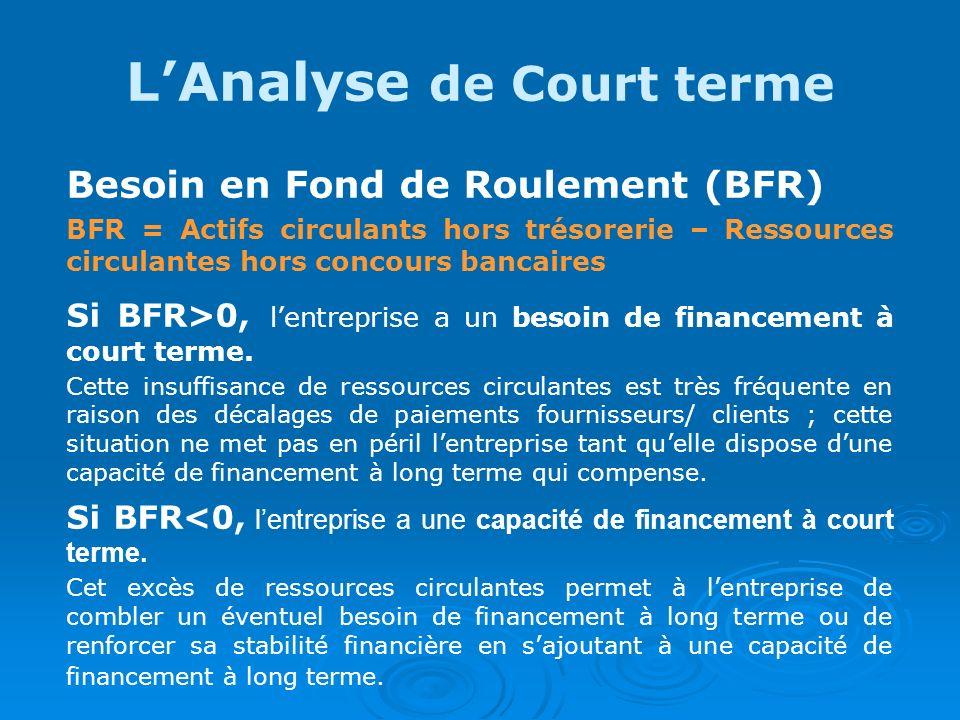 LAnalyse de Court terme Besoin en Fond de Roulement (BFR) BFR = Actifs circulants hors trésorerie – Ressources circulantes hors concours bancaires Si