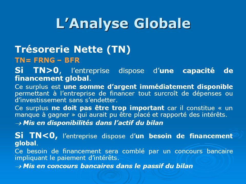LAnalyse Globale Trésorerie Nette (TN) TN= FRNG – BFR Si TN>0, lentreprise dispose dune capacité de financement global. Ce surplus est une somme darge