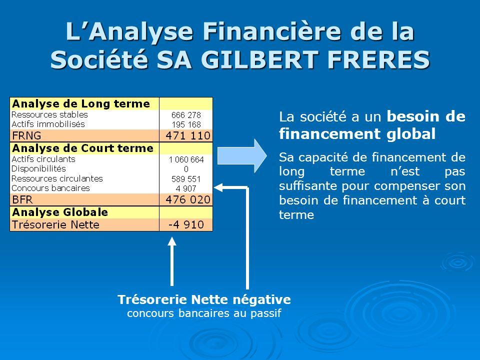 LAnalyse Financière de la Société SA GILBERT FRERES La société a un besoin de financement global Sa capacité de financement de long terme nest pas suf