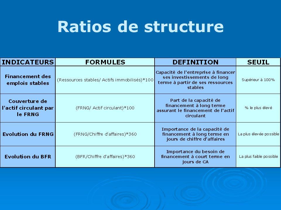 Ratios de structure