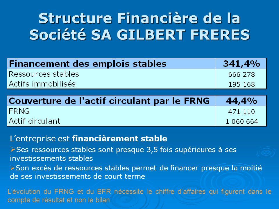Structure Financière de la Société SA GILBERT FRERES Lentreprise est financièrement stable Ses ressources stables sont presque 3,5 fois supérieures à