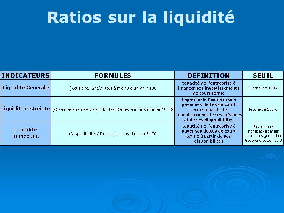 Ratios sur la liquidité