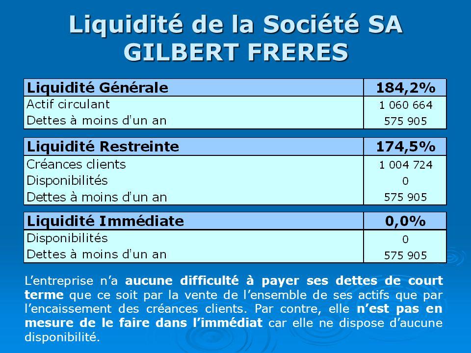 Liquidité de la Société SA GILBERT FRERES Lentreprise na aucune difficulté à payer ses dettes de court terme que ce soit par la vente de lensemble de