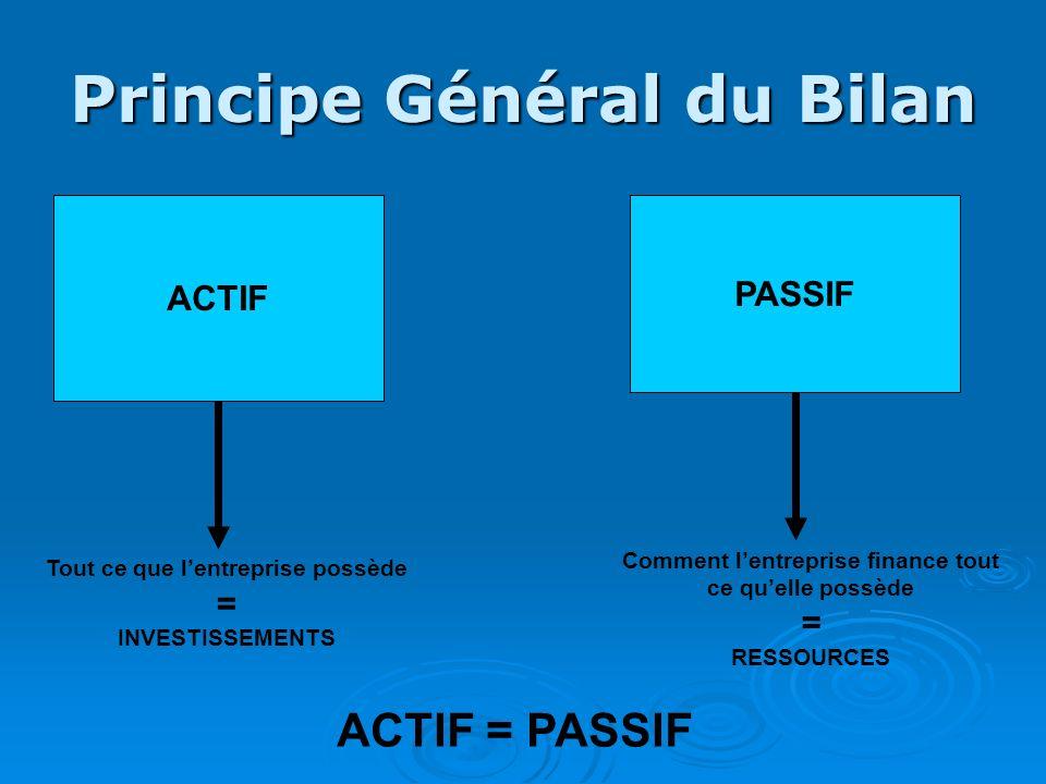 Principe Général du Bilan ACTIF Tout ce que lentreprise possède = INVESTISSEMENTS PASSIF Comment lentreprise finance tout ce quelle possède = RESSOURC