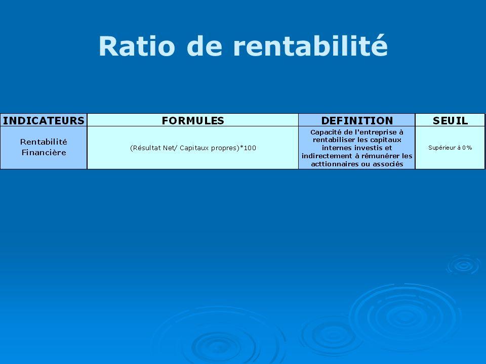 Ratio de rentabilité