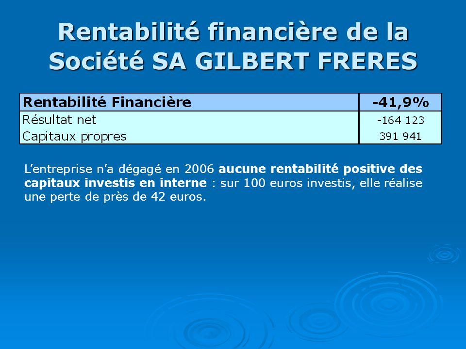 Rentabilité financière de la Société SA GILBERT FRERES Lentreprise na dégagé en 2006 aucune rentabilité positive des capitaux investis en interne : su