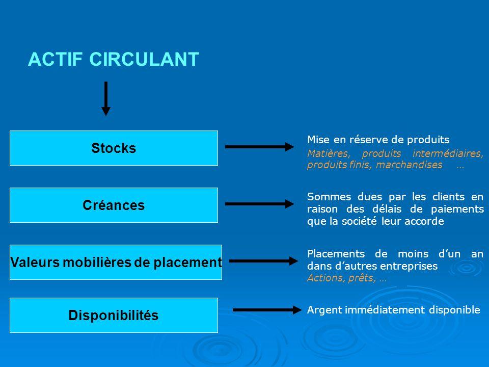 Stocks ACTIF CIRCULANT Mise en réserve de produits Matières, produits intermédiaires, produits finis, marchandises … Sommes dues par les clients en ra
