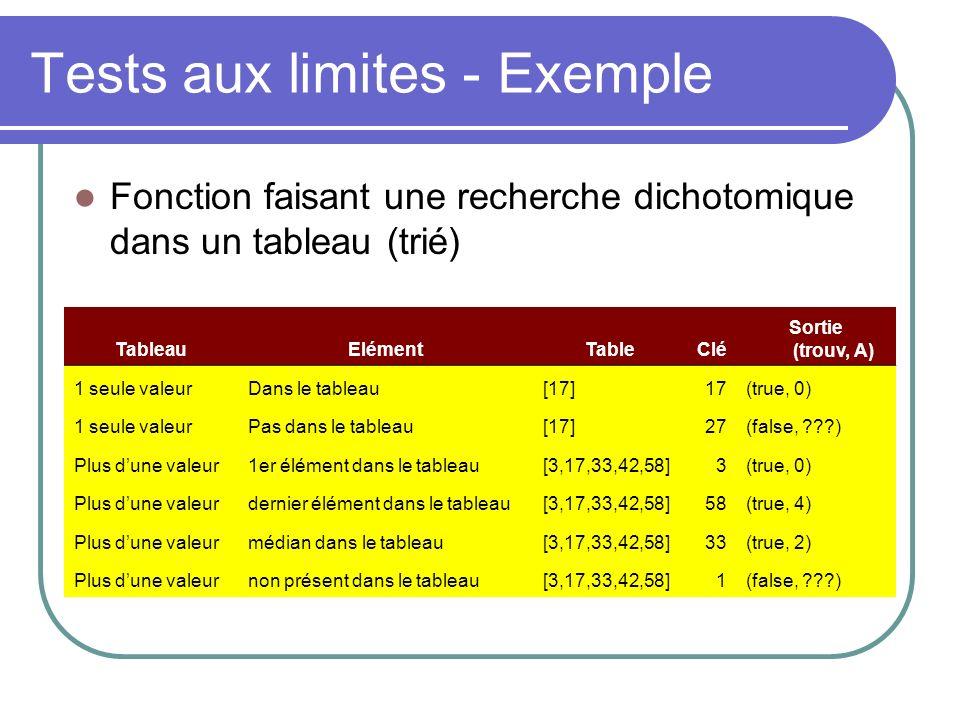 Tests aux limites - Exemple Fonction faisant une recherche dichotomique dans un tableau (trié) Exemple DT avec limite TableauElémentTableClé Sortie (trouv, A) 1 seule valeurDans le tableau[17]17(true, 0) 1 seule valeurPas dans le tableau[17]27(false, ) Plus dune valeur1er élément dans le tableau[3,17,33,42,58]3(true, 0) Plus dune valeurdernier élément dans le tableau[3,17,33,42,58]58(true, 4) Plus dune valeurmédian dans le tableau[3,17,33,42,58]33(true, 2) Plus dune valeurnon présent dans le tableau[3,17,33,42,58]1(false, )