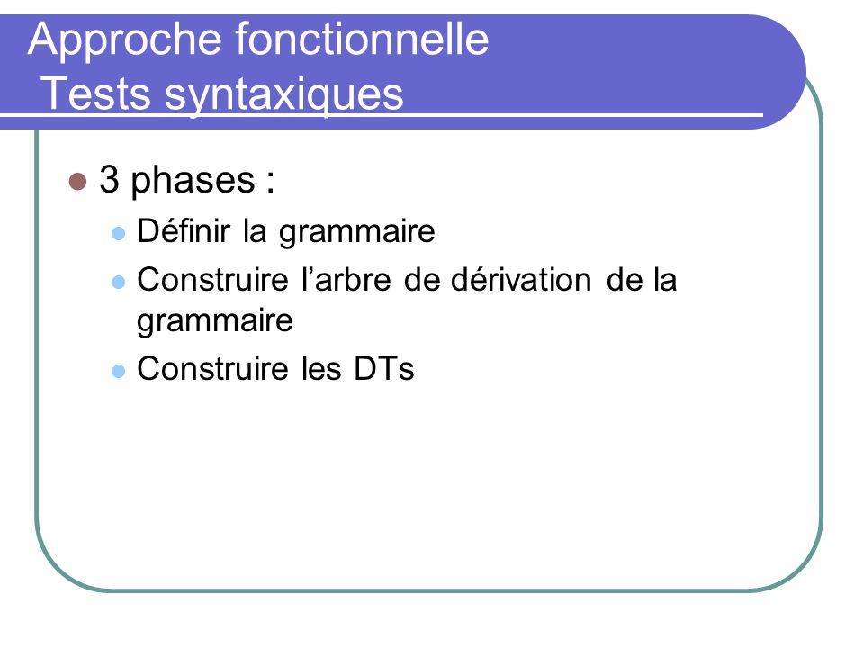Approche fonctionnelle Tests syntaxiques 3 phases : Définir la grammaire Construire larbre de dérivation de la grammaire Construire les DTs