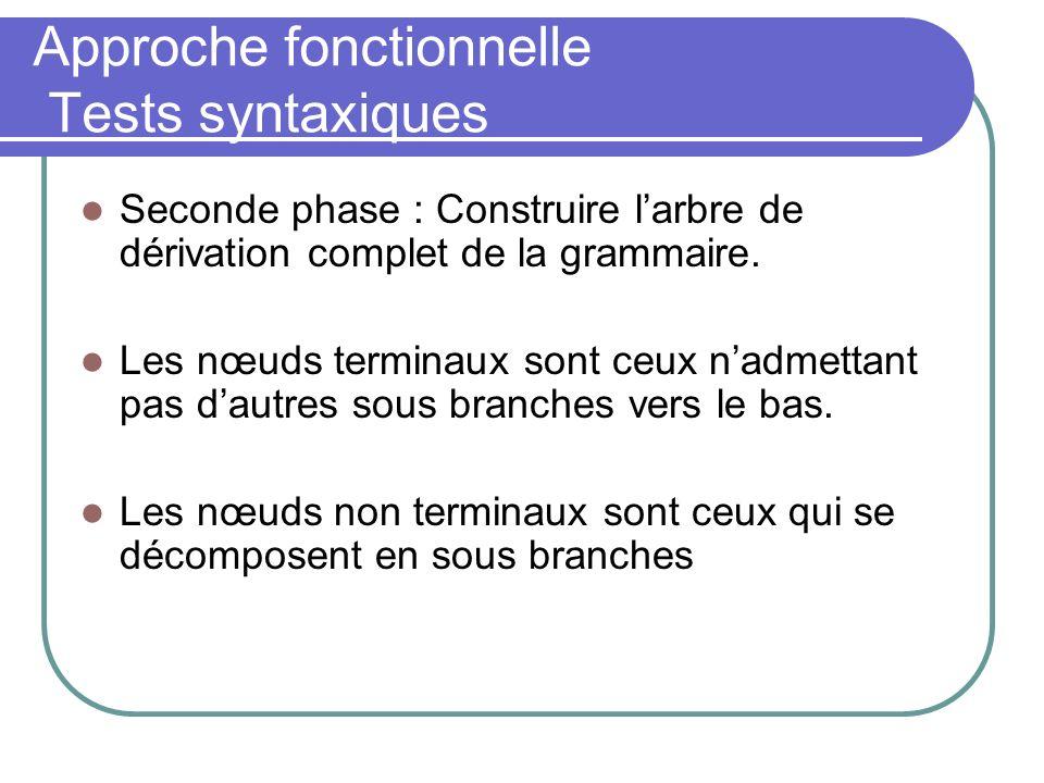Approche fonctionnelle Tests syntaxiques Seconde phase : Construire larbre de dérivation complet de la grammaire.