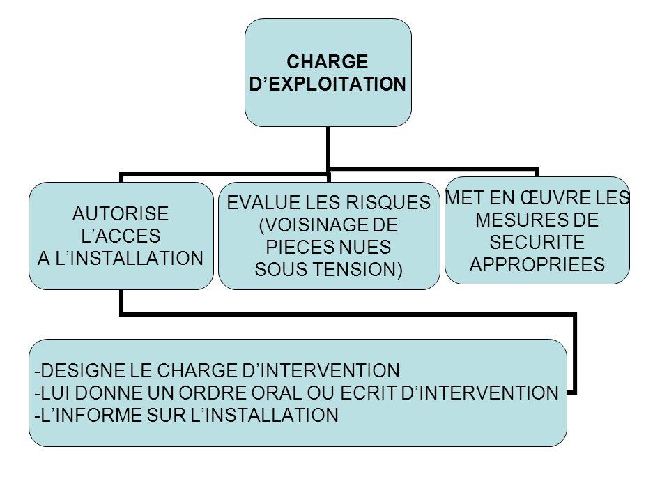 CHARGE DEXPLOITATION AUTORISE LACCES A LINSTALLATION -DESIGNE LE CHARGE DINTERVENTION -LUI DONNE UN ORDRE ORAL OU ECRIT DINTERVENTION -LINFORME SUR LI
