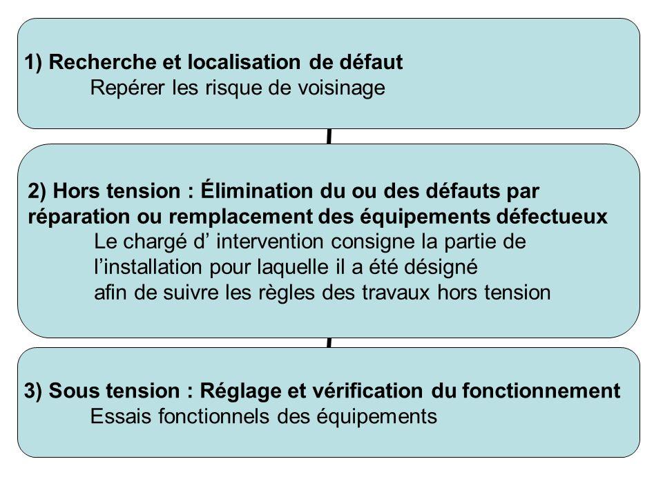 1)Recherche et localisation de défaut Repérer les risque de voisinage 2) Hors tension : Élimination du ou des défauts par réparation ou remplacement d