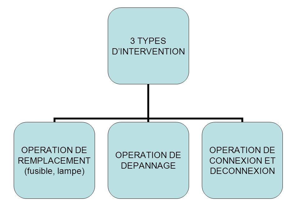 3 TYPES DINTERVENTION OPERATION DE REMPLACEMENT (fusible, lampe) OPERATION DE DEPANNAGE OPERATION DE CONNEXION ET DECONNEXION