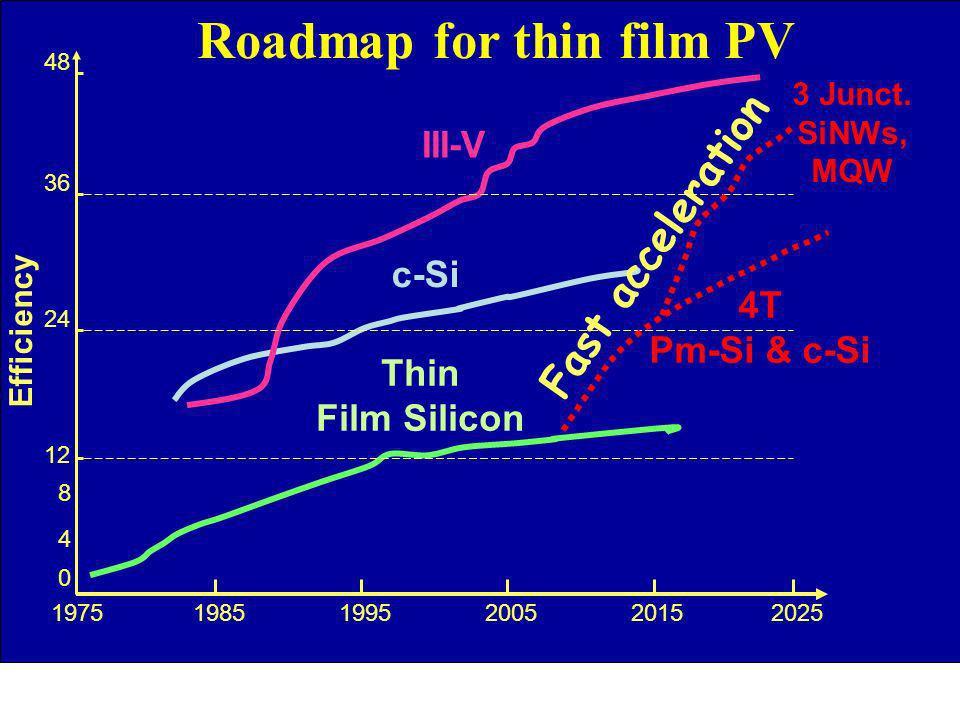 Roadmap for thin film PV III-V c-Si Thin Film Silicon 197519851995 2005 2015 2025 0 12 4 24 36 8 48 4T Pm-Si & c-Si 3 Junct. SiNWs, MQW Efficiency Fas