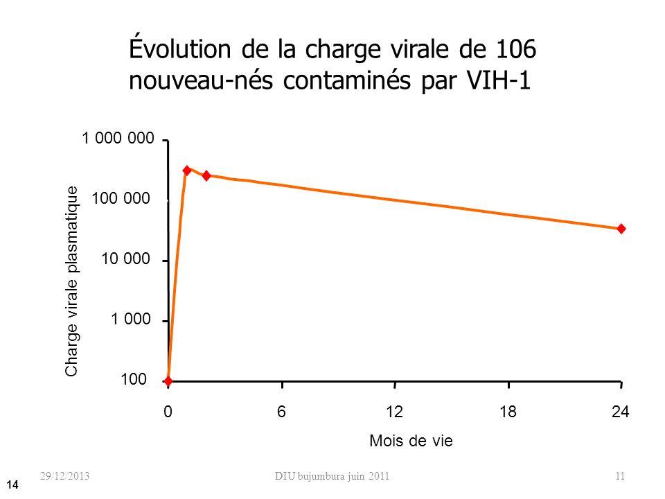 DIU bujumbura juin 201111 Évolution de la charge virale de 106 nouveau-nés contaminés par VIH-1 Shearer et al. N Engl J Med. 1997, 336 : 1337-42 100 1