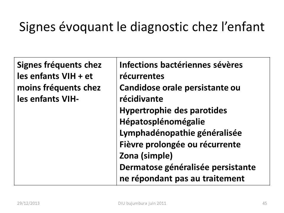 Signes évoquant le diagnostic chez lenfant Signes fréquents chez les enfants VIH + et moins fréquents chez les enfants VIH- Infections bactériennes sé