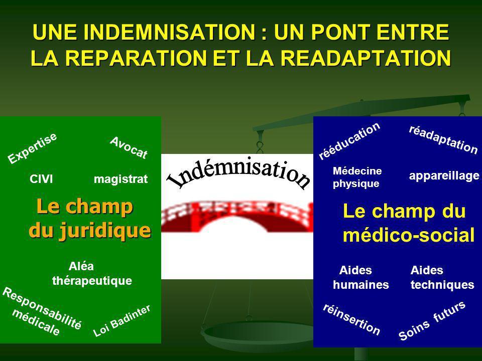 UNE INDEMNISATION : UN PONT ENTRE LA REPARATION ET LA READAPTATION Le champ Le champ du juridique du juridique Le champ du médico-social Expertise Avo