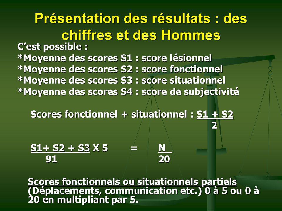Présentation des résultats : des chiffres et des Hommes Cest possible : *Moyenne des scores S1 : score lésionnel *Moyenne des scores S2 : score foncti