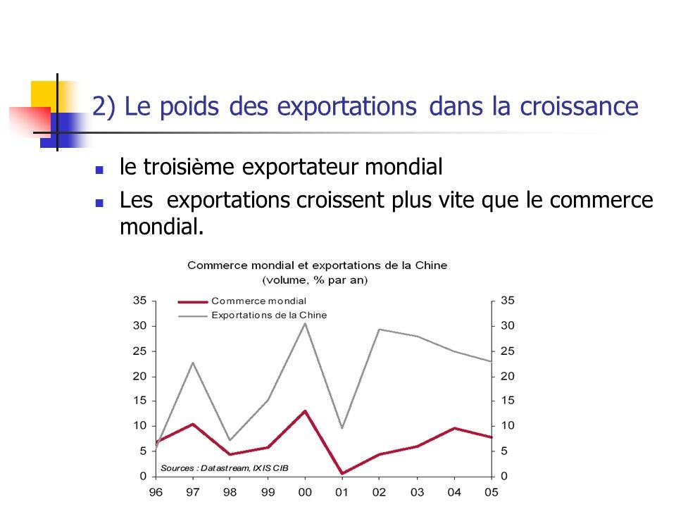 2) Le poids des exportations dans la croissance le troisi è me exportateur mondial Les exportations croissent plus vite que le commerce mondial.