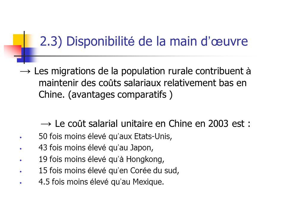 2.3) Disponibilit é de la main d œ uvre Les migrations de la population rurale contribuent à maintenir des co û ts salariaux relativement bas en Chine.