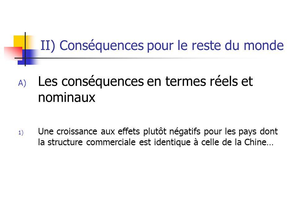 II) Conséquences pour le reste du monde A) Les conséquences en termes réels et nominaux 1) Une croissance aux effets plutôt négatifs pour les pays dont la structure commerciale est identique à celle de la Chine…