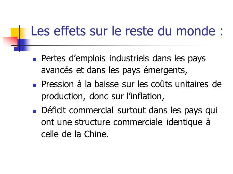 Les effets sur le reste du monde : Pertes demplois industriels dans les pays avancés et dans les pays émergents, Pression à la baisse sur les coûts unitaires de production, donc sur linflation, Déficit commercial surtout dans les pays qui ont une structure commerciale identique à celle de la Chine.