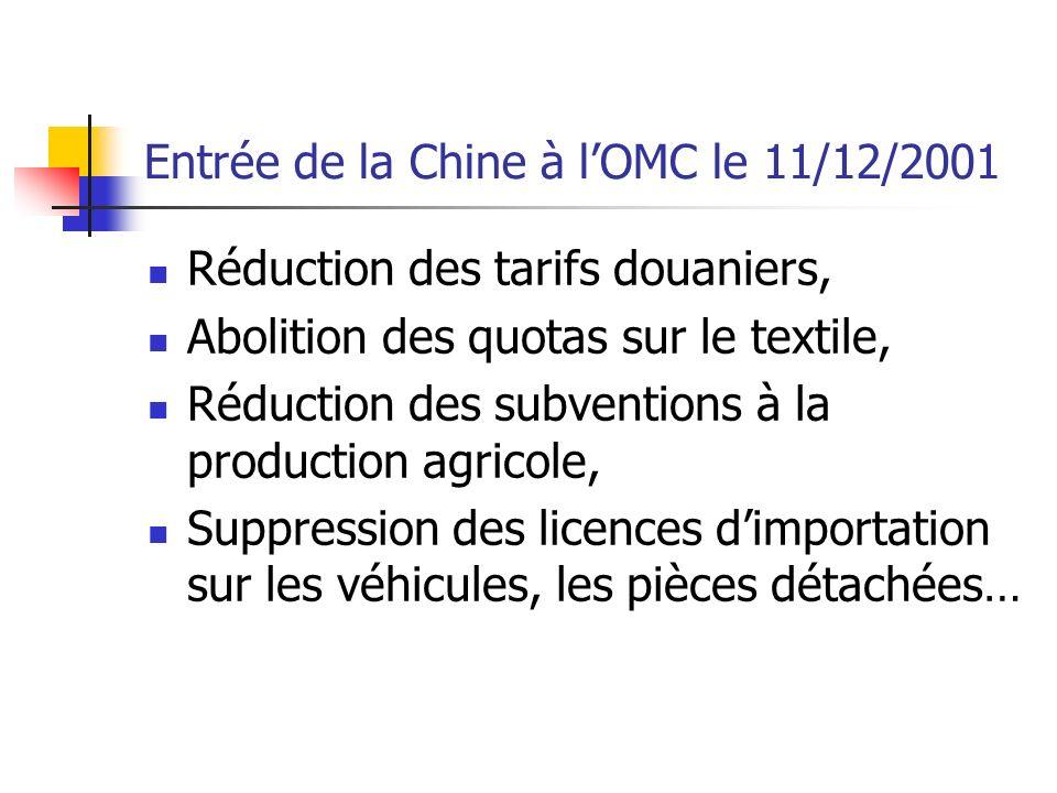 Entrée de la Chine à lOMC le 11/12/2001 Réduction des tarifs douaniers, Abolition des quotas sur le textile, Réduction des subventions à la production agricole, Suppression des licences dimportation sur les véhicules, les pièces détachées…