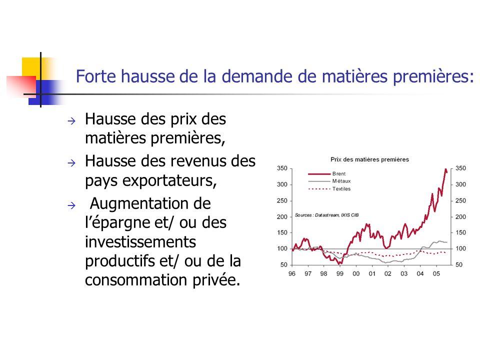 Forte hausse de la demande de matières premières: Hausse des prix des matières premières, Hausse des revenus des pays exportateurs, Augmentation de lépargne et/ ou des investissements productifs et/ ou de la consommation privée.