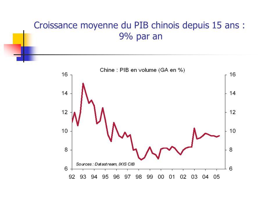 Croissance moyenne du PIB chinois depuis 15 ans : 9% par an