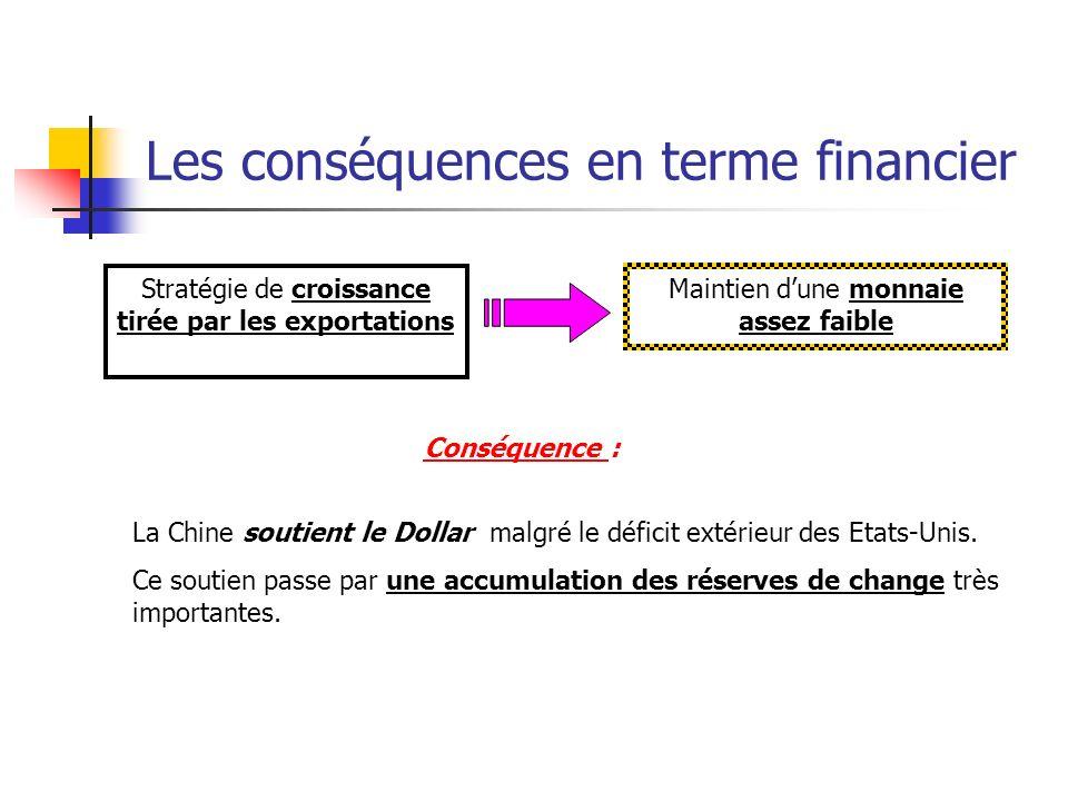 Les conséquences en terme financier Stratégie de croissance tirée par les exportations Maintien dune monnaie assez faible Conséquence : La Chine soutient le Dollar malgré le déficit extérieur des Etats-Unis.