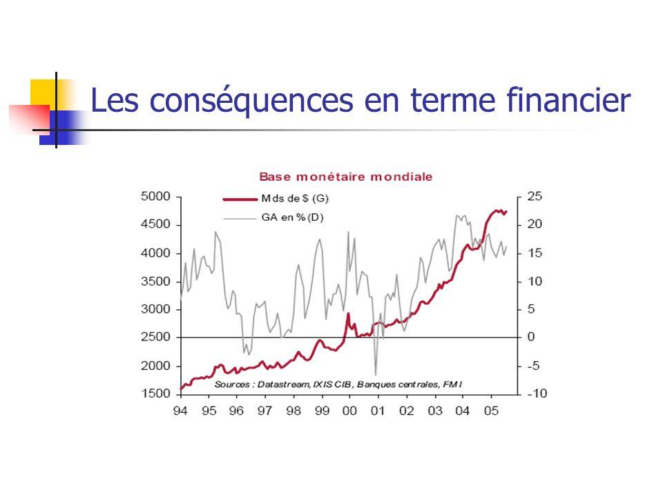 Les conséquences en terme financier