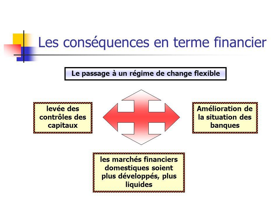 Les conséquences en terme financier levée des contrôles des capitaux Amélioration de la situation des banques les marchés financiers domestiques soient plus développés, plus liquides Le passage à un régime de change flexible